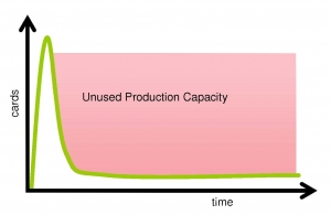 Typical Production Profile