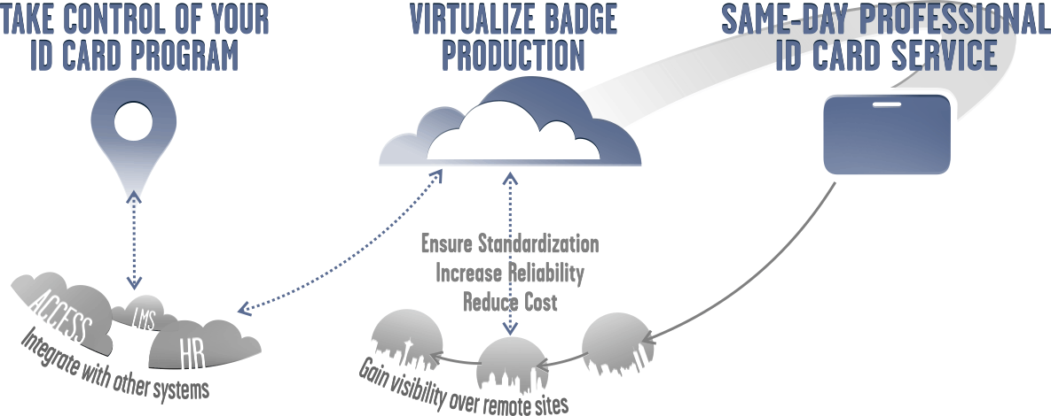 Virtualize ID Badge Production