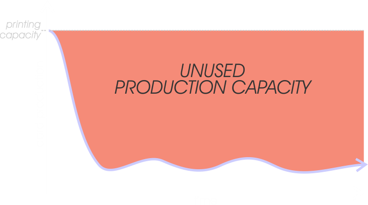 production profile in-house cost