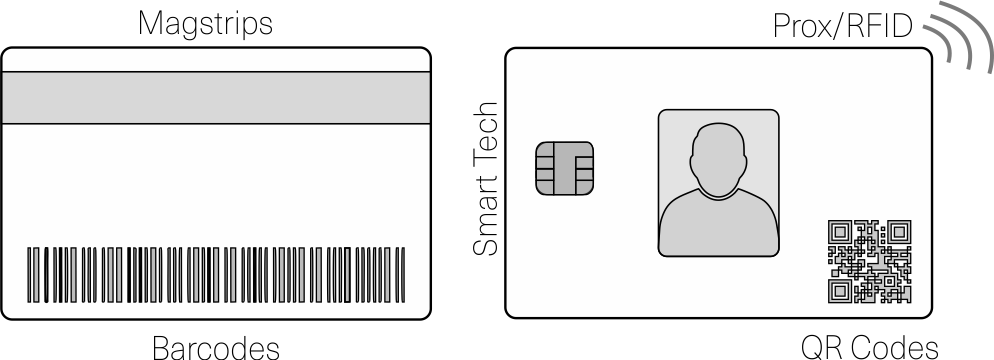 instantcard card option technologies